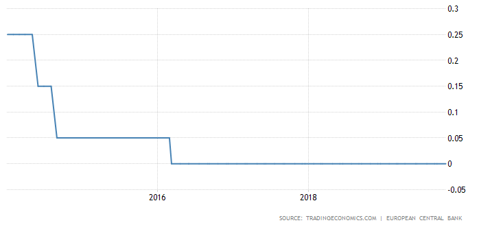 ECB interest rate.png